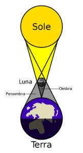 Diagramma eclissi.