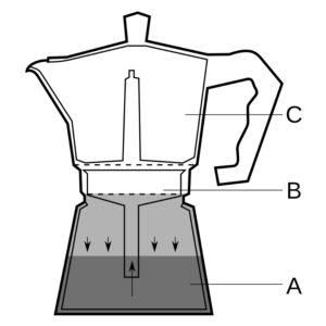 Immagine che illustra il principio di funzionamento della moka.